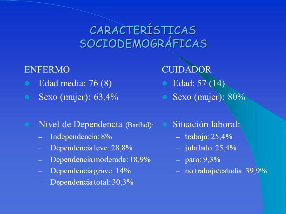CARACTERÍSTICAS SOCIODEMOGRÁFICAS ENFERMO Edad media: 76 (8) Sexo (mujer): 63,4% Nivel de Dependencia (Barthel): – Independencia: 8% – Dependencia lev
