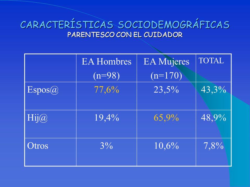 CARACTERÍSTICAS SOCIODEMOGRÁFICAS PARENTESCO CON EL CUIDADOR EA Hombres (n=98) EA Mujeres (n=170) TOTAL Espos@77,6%23,5%43,3% Hij@19,4%65,9%48,9% Otro