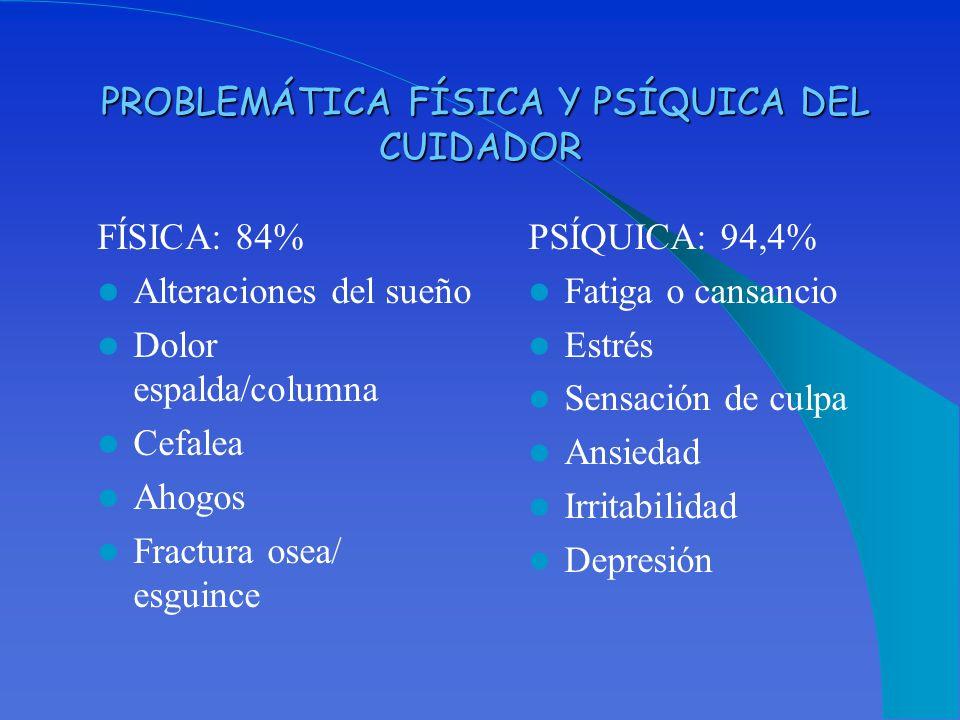 PROBLEMÁTICA FÍSICA Y PSÍQUICA DEL CUIDADOR PROBLEMÁTICA FÍSICA Y PSÍQUICA DEL CUIDADOR FÍSICA: 84% Alteraciones del sueño Dolor espalda/columna Cefal