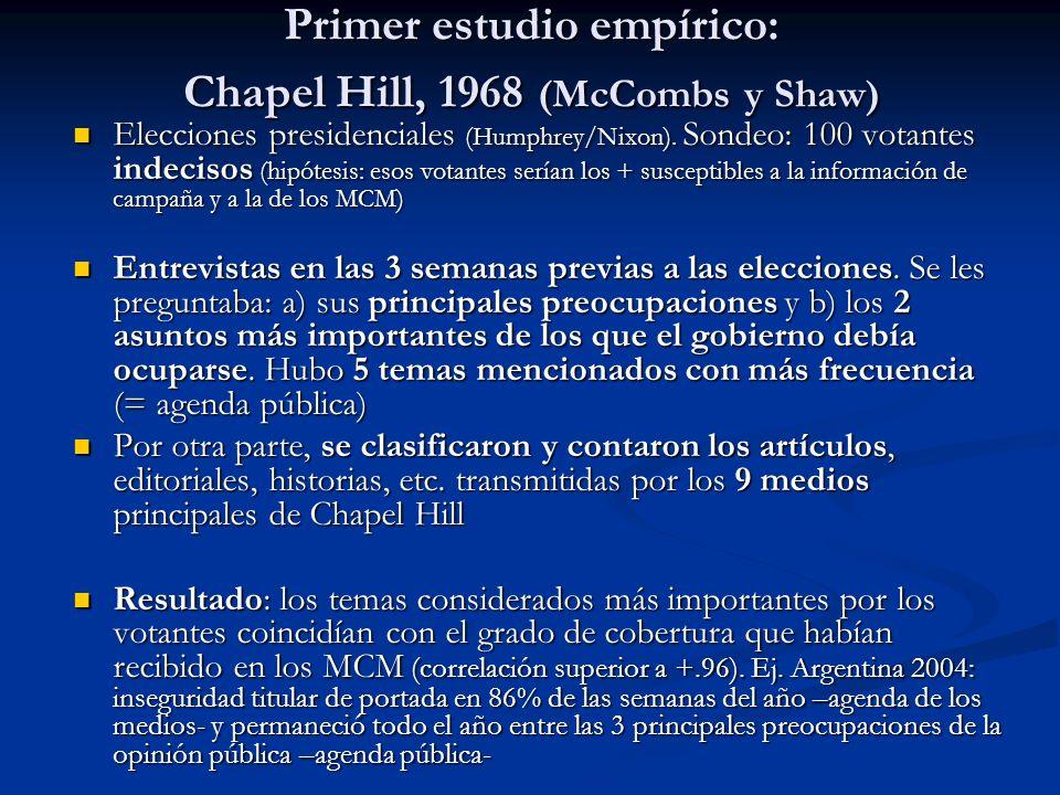 Primer estudio empírico: Chapel Hill, 1968 (McCombs y Shaw) Elecciones presidenciales (Humphrey/Nixon). Sondeo: 100 votantes indecisos (hipótesis: eso