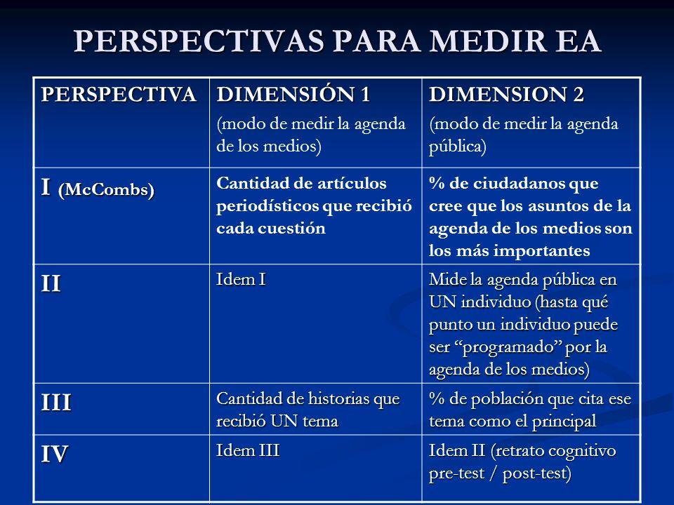 PERSPECTIVAS PARA MEDIR EA PERSPECTIVA DIMENSIÓN 1 (modo de medir la agenda de los medios) DIMENSION 2 (modo de medir la agenda pública) I (McCombs) C