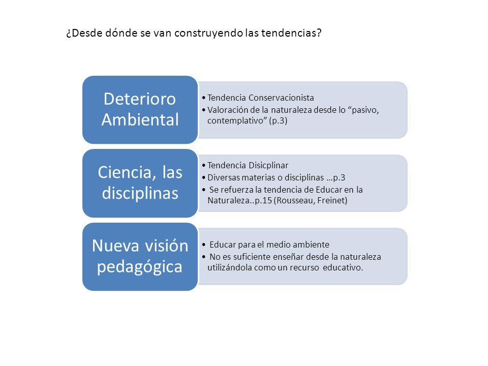 Tendencia Conservacionista Valoración de la naturaleza desde lo pasivo, contemplativo (p.3) Deterioro Ambiental Tendencia Disicplinar Diversas materia