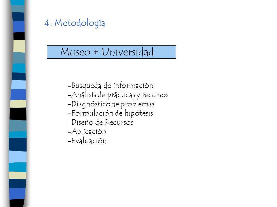 4. Metodología -Búsqueda de información -Análisis de prácticas y recursos -Diagnóstico de problemas -Formulación de hipótesis -Diseño de Recursos -Apl