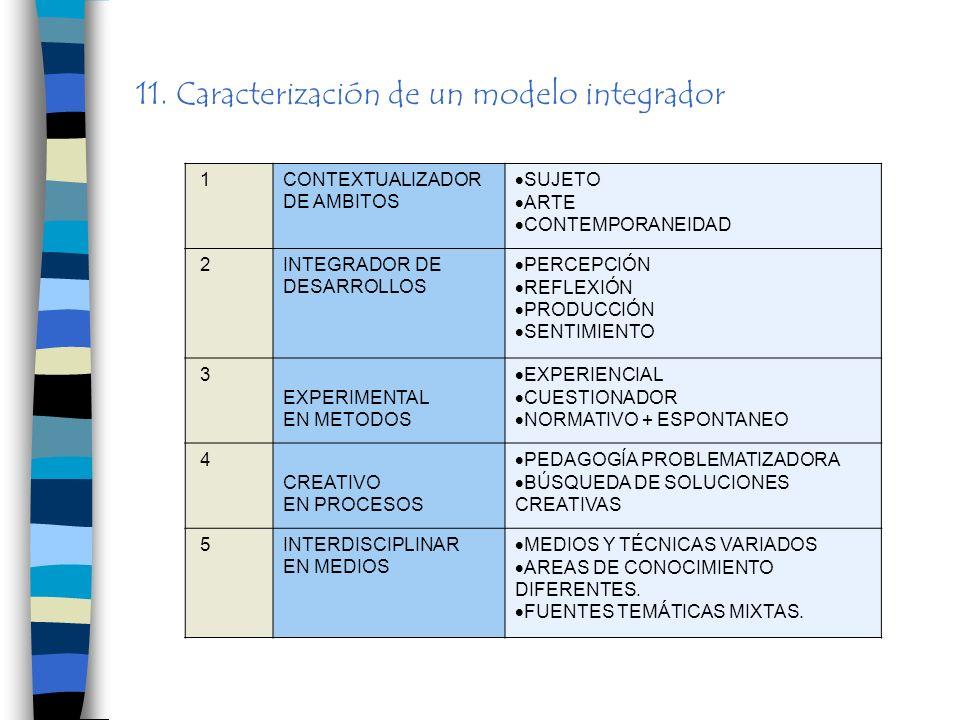 MODELO INTEGRADOR DE TENDENCIAS DE EDUCACIÓN ARTÍSTICA 11. Caracterización de un modelo integrador 1CONTEXTUALIZADOR DE AMBITOS SUJETO ARTE CONTEMPORA