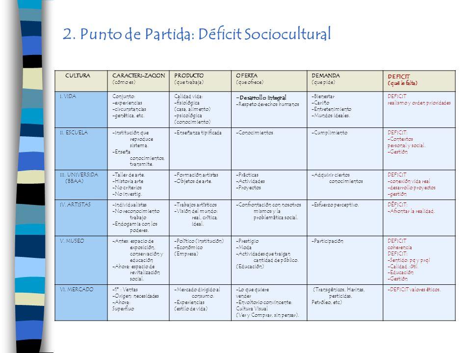 2. Punto de Partida: Déficit Sociocultural CULTURACARACTERI-ZACION (cómo es) PRODUCTO (que trabaja) OFERTA (que ofrece) DEMANDA (que pide) DEFICIT (qu