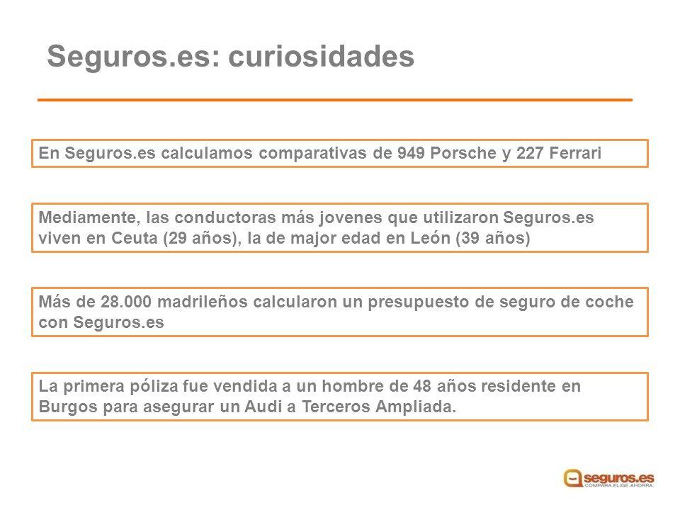 En Seguros.es calculamos comparativas de 949 Porsche y 227 Ferrari Mediamente, las conductoras más jovenes que utilizaron Seguros.es viven en Ceuta (29 años), la de major edad en León (39 años) La primera póliza fue vendida a un hombre de 48 años residente en Burgos para asegurar un Audi a Terceros Ampliada.