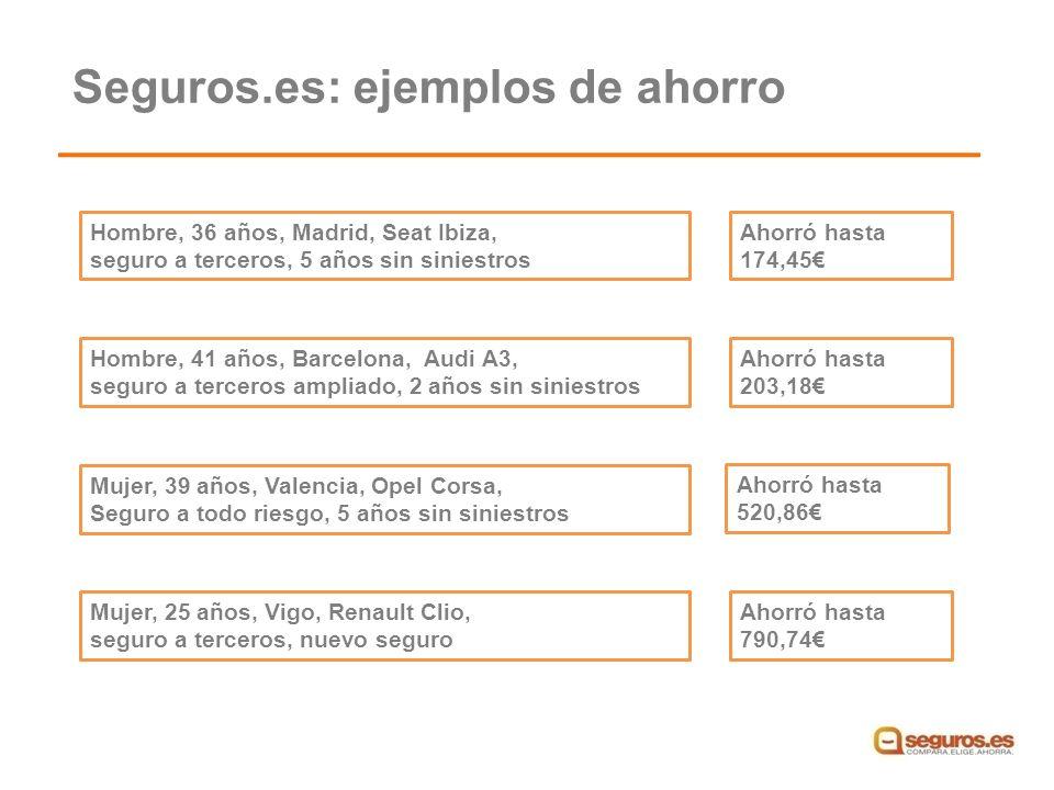 Hombre, 36 años, Madrid, Seat Ibiza, seguro a terceros, 5 años sin siniestros Ahorró hasta 174,45 Hombre, 41 años, Barcelona, Audi A3, seguro a terceros ampliado, 2 años sin siniestros Ahorró hasta 203,18 Mujer, 39 años, Valencia, Opel Corsa, Seguro a todo riesgo, 5 años sin siniestros Ahorró hasta 520,86 Mujer, 25 años, Vigo, Renault Clio, seguro a terceros, nuevo seguro Ahorró hasta 790,74 Seguros.es: ejemplos de ahorro