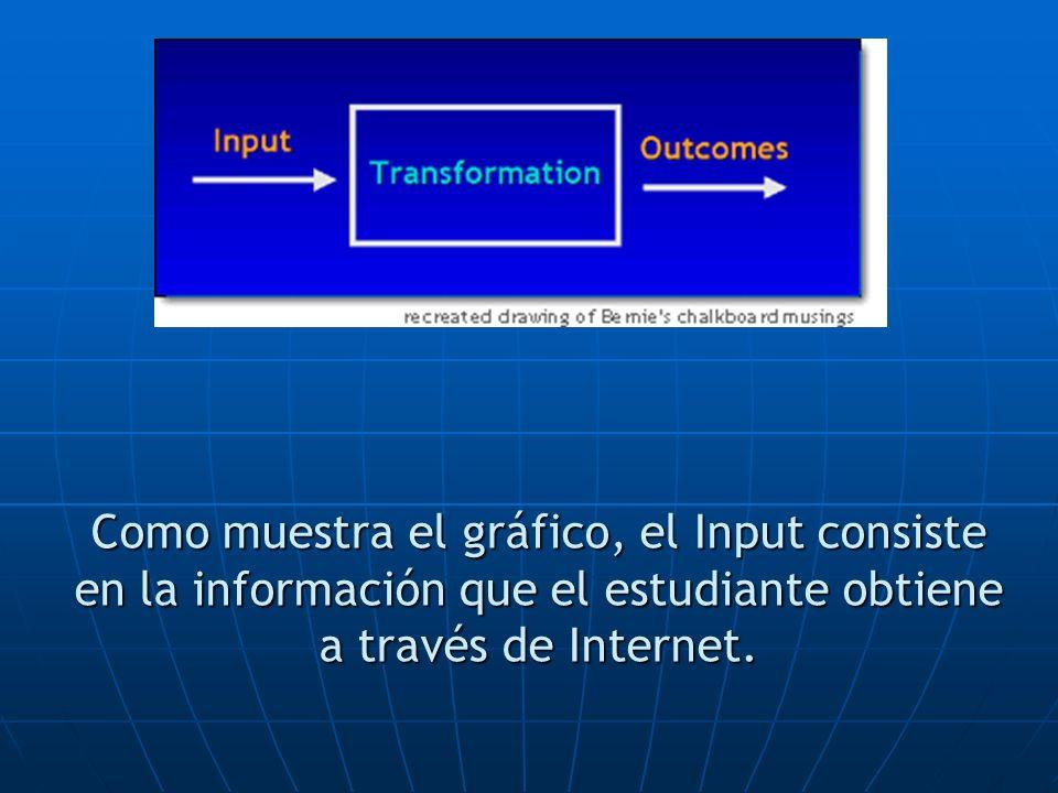 Como muestra el gráfico, el Input consiste en la información que el estudiante obtiene a través de Internet.