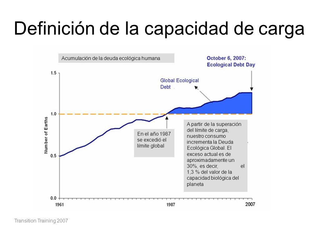 Definición de la capacidad de carga Transition Training 2007 Acumulación de la deuda ecológica humana En el año 1987 se excedió el límite global A par