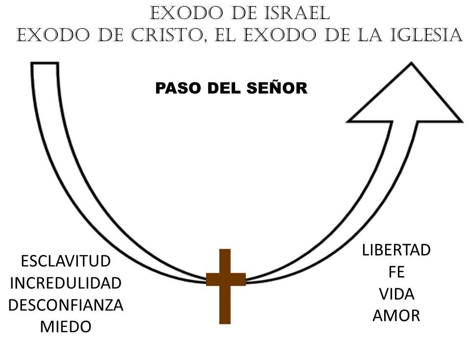 EXODO DE ISRAEL EXODO DE CRISTO, EL EXODO DE LA IGLESIA PASO DEL SEÑOR ESCLAVITUD INCREDULIDAD DESCONFIANZA MIEDO LIBERTAD FE VIDA AMOR