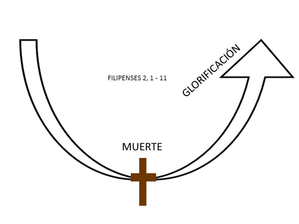 FILIPENSES 2, 1 - 11 MUERTE GLORIFICACIÓN