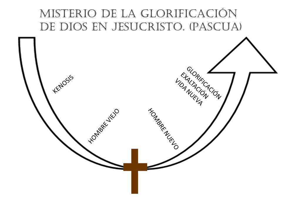 MISTERIO DE LA GLORIFICACIÓN DE DIOS EN JESUCRISTO. (PASCUA) K E N O S I S H O M B R E V I E J O H O M B R E N U E V O G L O R I F I C A C I Ó N E X A