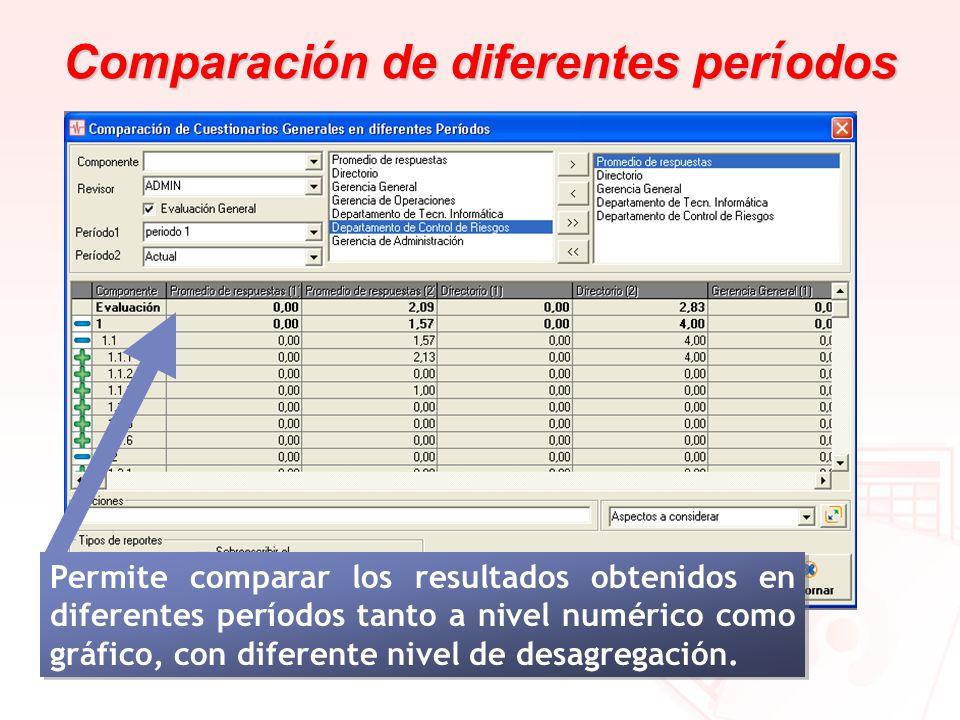 Comparaci ó n de diferentes per í odos Permite comparar los resultados obtenidos en diferentes períodos tanto a nivel numérico como gráfico, con difer