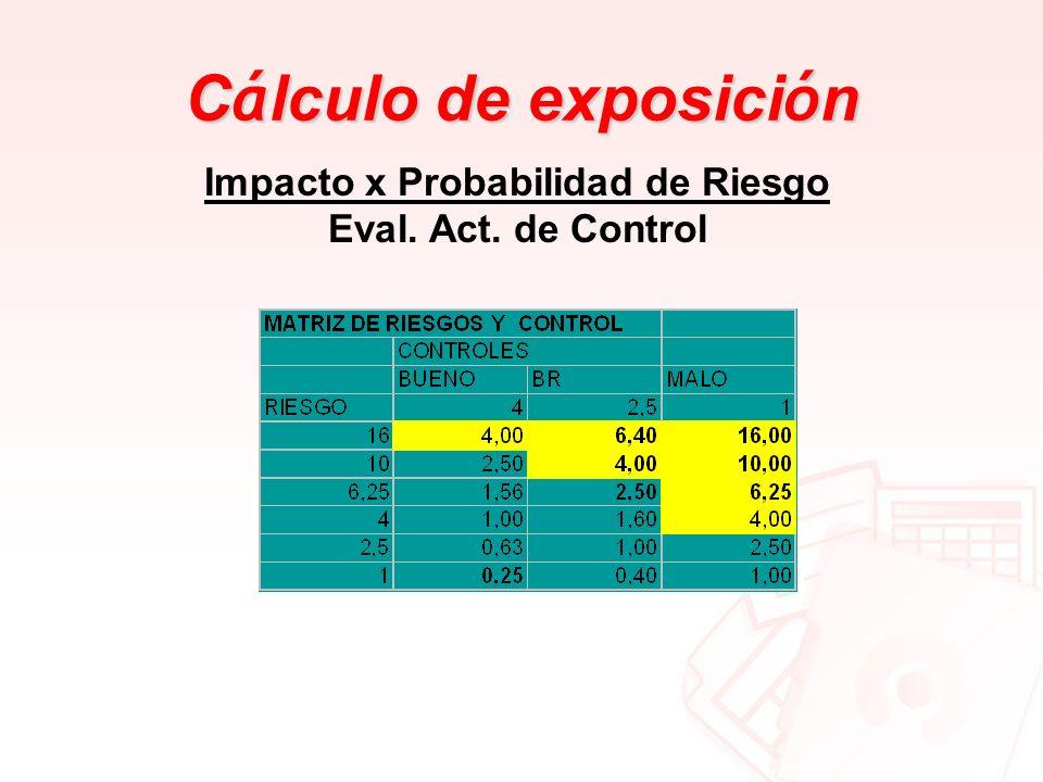 C á lculo de exposici ó n Impacto x Probabilidad de Riesgo Eval. Act. de Control