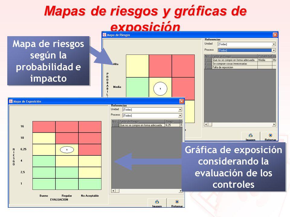 Mapas de riesgos y gr á ficas de exposici ó n Mapa de riesgos según la probabilidad e impacto Gráfica de exposición considerando la evaluación de los