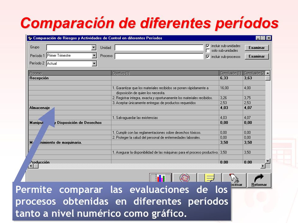 Comparaci ó n de diferentes per í odos Permite comparar las evaluaciones de los procesos obtenidas en diferentes períodos tanto a nivel numérico como