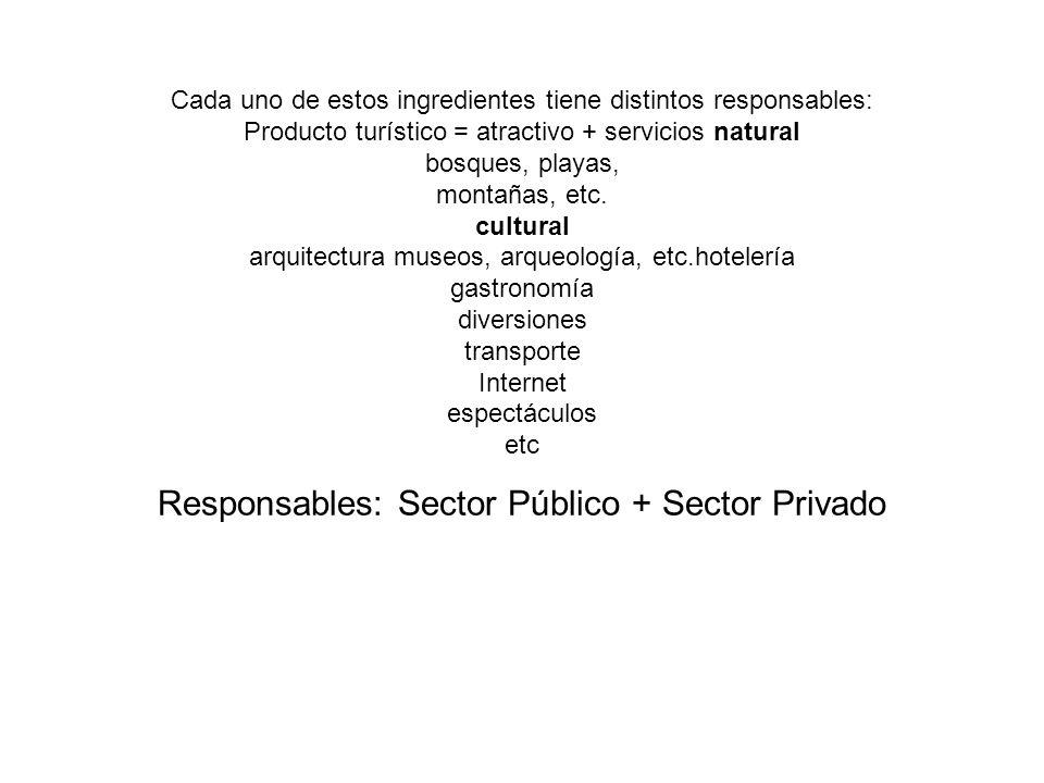 Cada uno de estos ingredientes tiene distintos responsables: Producto turístico = atractivo + servicios natural bosques, playas, montañas, etc. cultur