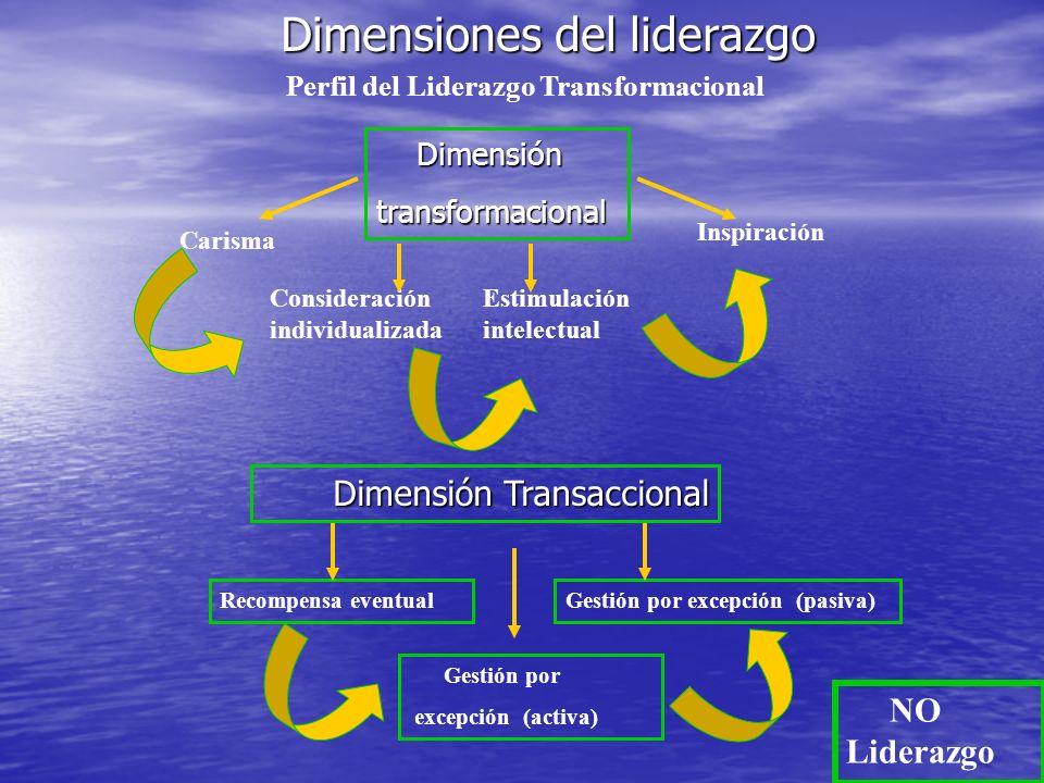 Perfil del Liderazgo Transformacional Carisma Consideración individualizada Estimulación intelectual Inspiración Dimensiones del liderazgo Dimensión D