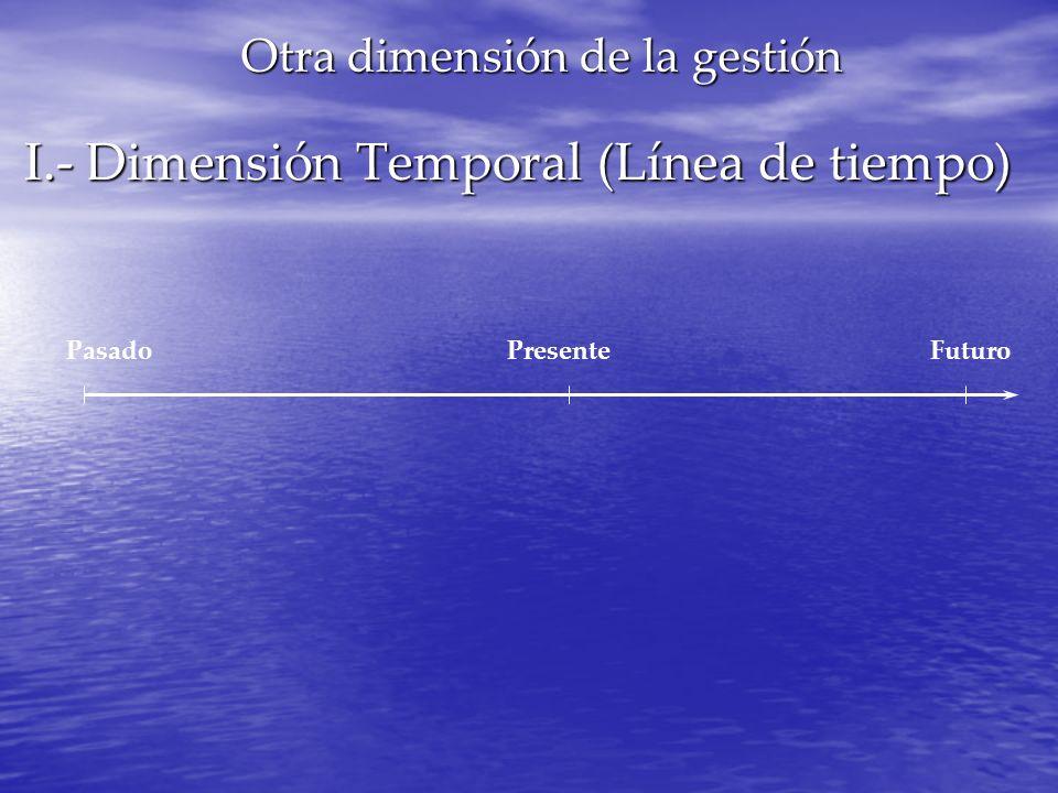 I.- Dimensión Temporal (Línea de tiempo) I.- Dimensión Temporal (Línea de tiempo) PasadoPresenteFuturo Otra dimensión de la gestión