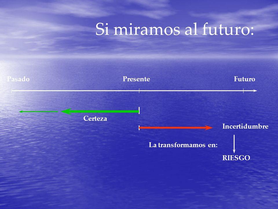 Si miramos al futuro: PasadoPresenteFuturo Certeza Incertidumbre La transformamos en: RIESGO