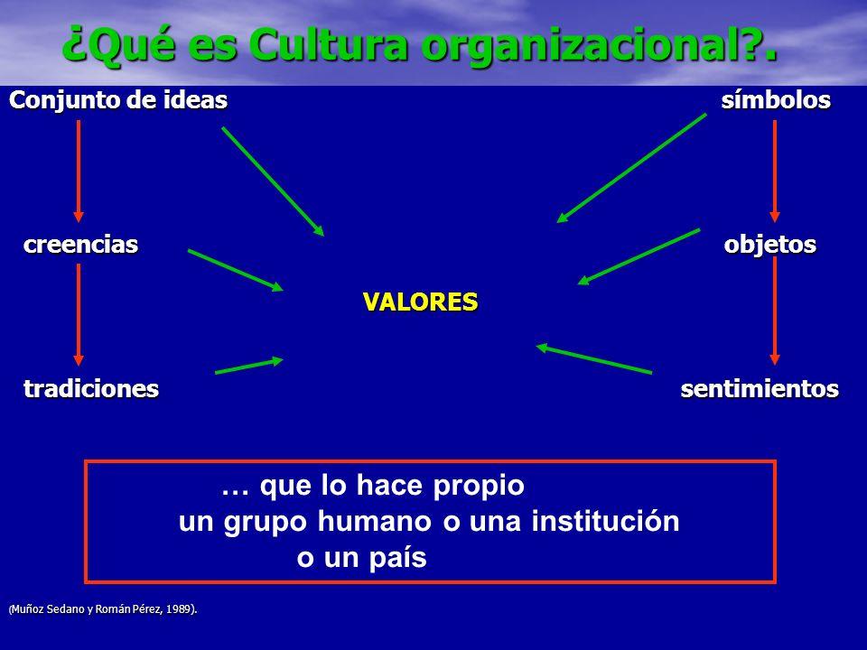 ¿ Qué es Cultura organizacional?. ¿ Qué es Cultura organizacional?. Conjunto de ideas símbolos creencias objetos creencias objetos VALORES VALORES tra