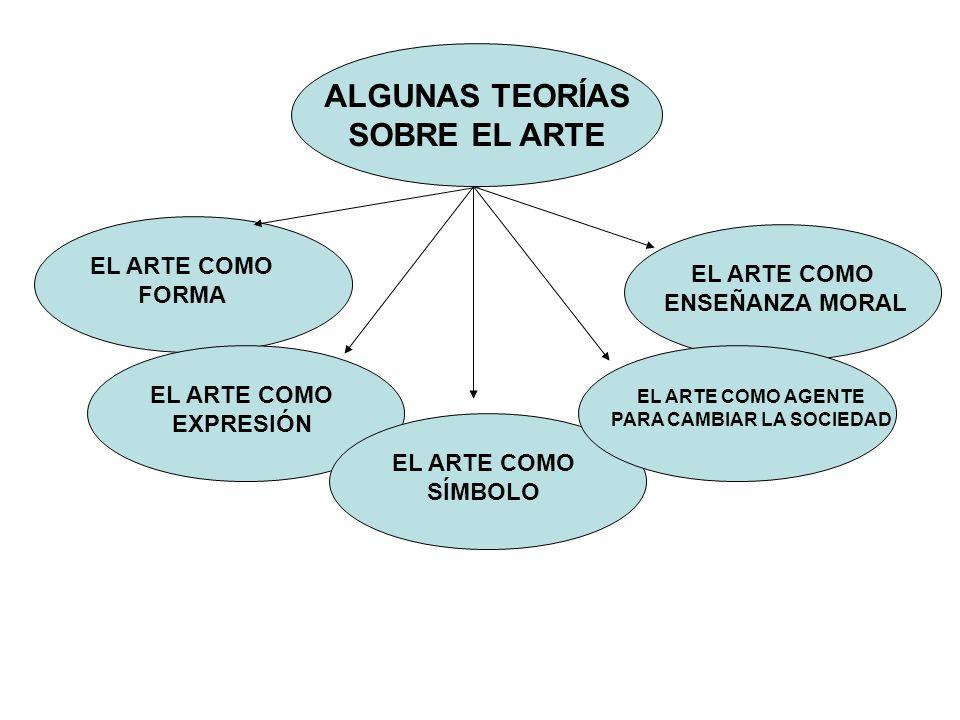 Teorías sobre el arte Formalismo Formalismo : El arte consiste en la combinación de colores, líneas y planos, etc.