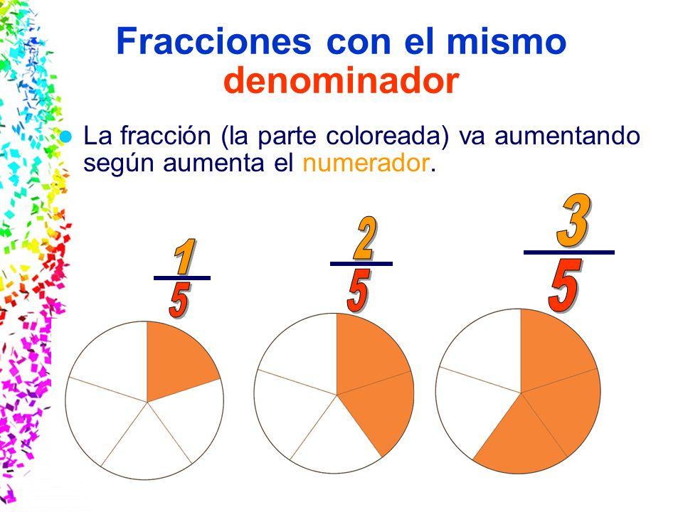 Slide 14 © 2004 By Default! A Free sample background from www.awesomebackgrounds.com Fracciones con el mismo numerador La fracción (la parte coloreada