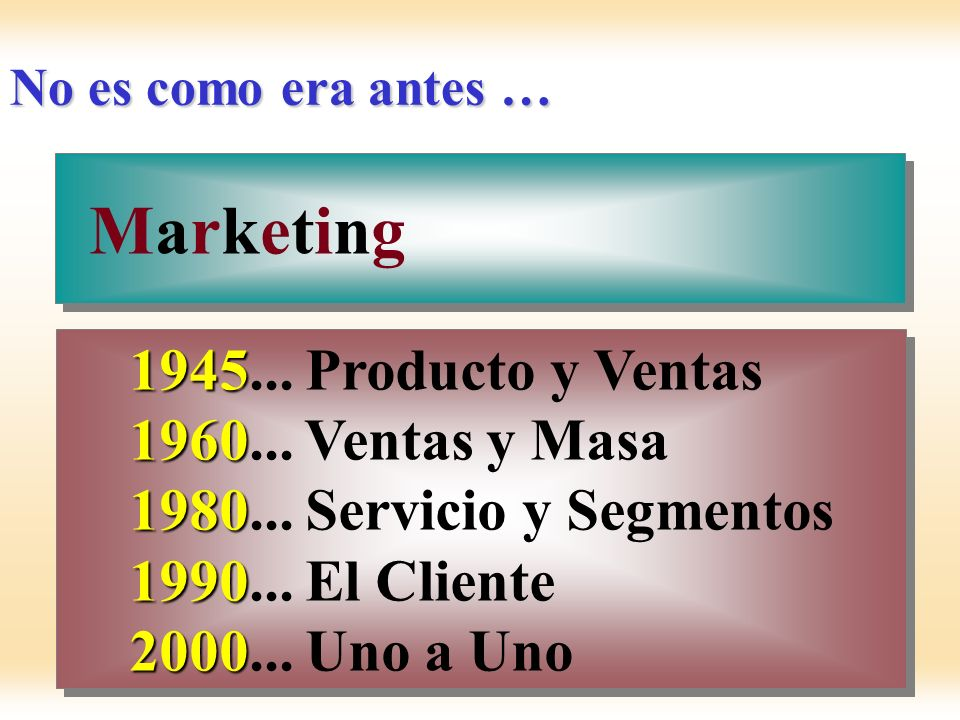 No es como era antes … MarketingMarketing MarketingMarketing 1945 1945... Producto y Ventas 1960 1980 1990 2000 1960... Ventas y Masa 1980... Servicio