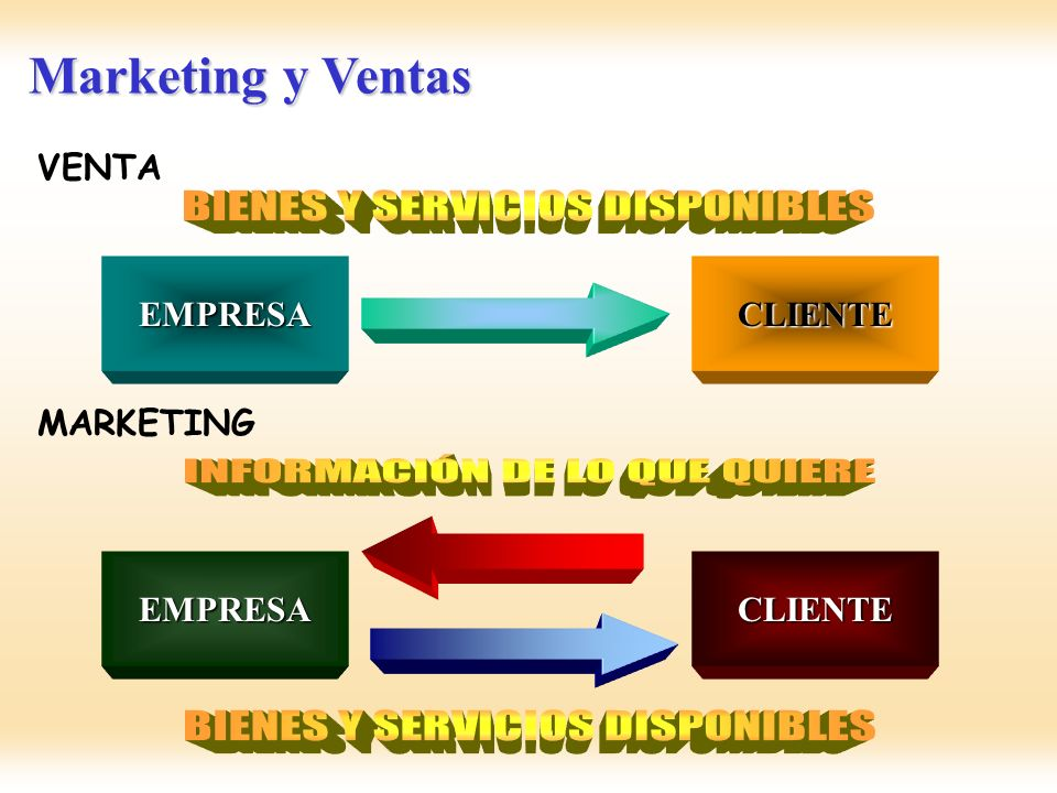 Marketing y Ventas EMPRESACLIENTE VENTA EMPRESACLIENTE MARKETING