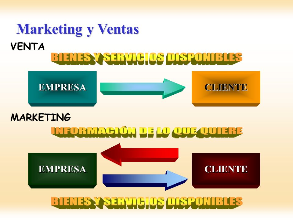 Marketing y Ventas EMPRESACLIENTE VENTAEMPRESACLIENTE MARKETING