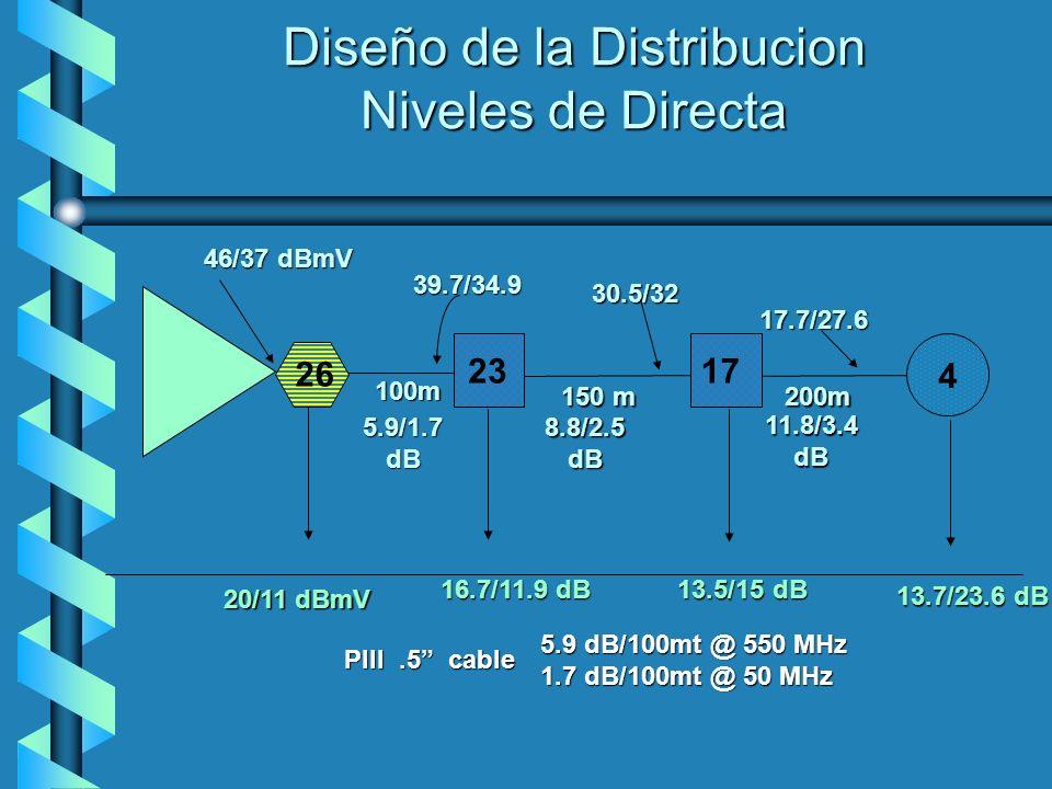 200m 11.8/3.4dB17.7/27.6 100m 5.9/1.7 dB 39.7/34.9 150 m 8.8/2.5dB30.5/32 23 16.7/11.9 dB 17 13.5/15 dB 4 13.7/23.6 dB Diseño de la Distribucion Nivel
