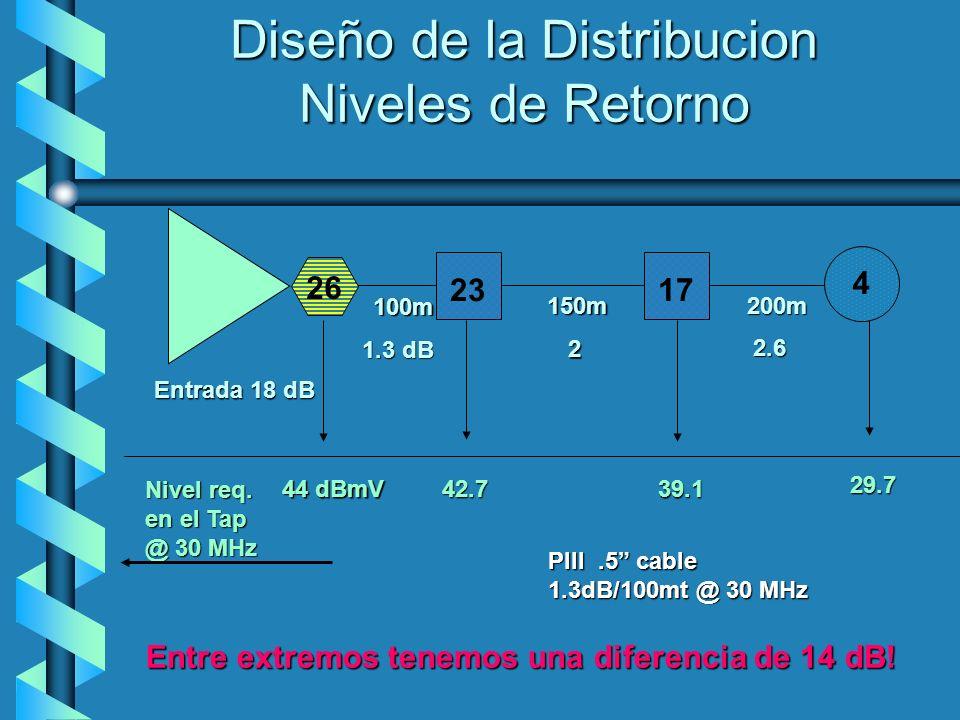 Diseño de la Distribucion Niveles de Retorno 26 23 17 4 100m 150m200m 1.3 dB 22.6 Entrada 18 dB 44 dBmV 42.7 39.1 29.7 PIII.5 cable 1.3dB/100mt @ 30 M