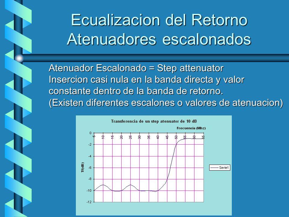 Ecualizacion del Retorno Atenuadores escalonados Atenuador Escalonado = Step attenuator Insercion casi nula en la banda directa y valor constante dent