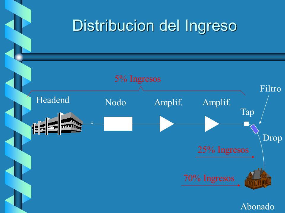 Distribucion del Ingreso Headend NodoAmplif. Tap Abonado Drop 70% Ingresos 25% Ingresos 5% Ingresos Filtro