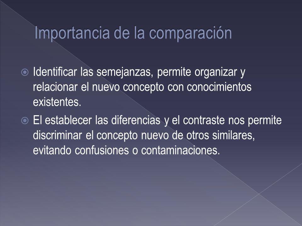 Identificar las semejanzas, permite organizar y relacionar el nuevo concepto con conocimientos existentes. El establecer las diferencias y el contrast