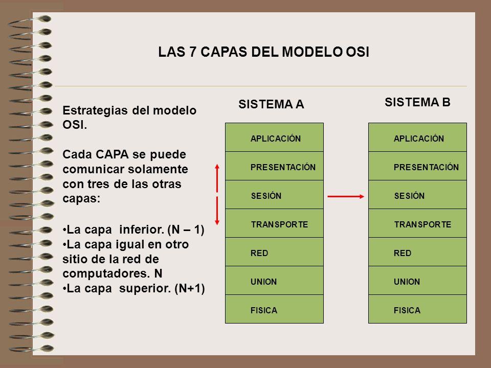 Estrategias del modelo OSI. Cada CAPA se puede comunicar solamente con tres de las otras capas: La capa inferior. (N – 1) La capa igual en otro sitio