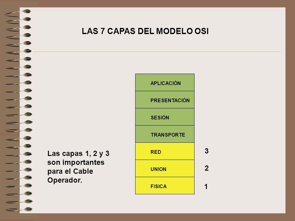 LAS 7 CAPAS DEL MODELO OSI Las capas 1, 2 y 3 son importantes para el Cable Operador. PRESENTACIÓN SESIÓN TRANSPORTE RED UNION FISICA APLICACIÓN 1 2 3