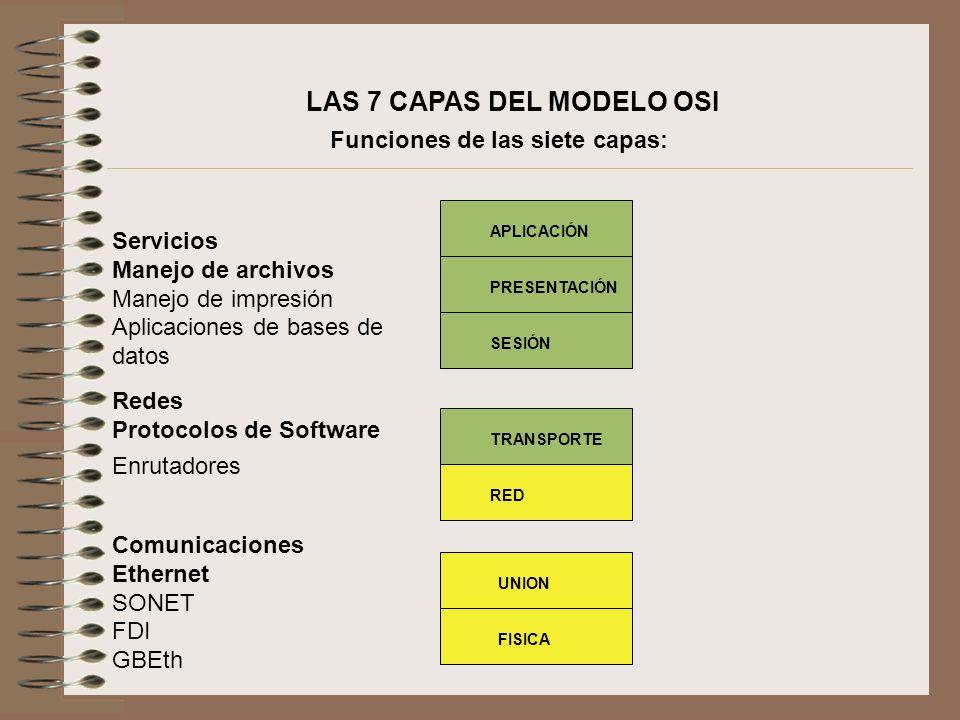 LAS 7 CAPAS DEL MODELO OSI Funciones de las siete capas: Servicios Manejo de archivos Manejo de impresión Aplicaciones de bases de datos Redes Protoco