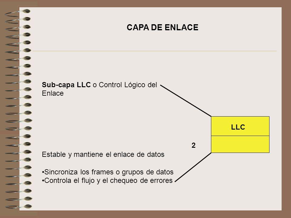 Sub-capa LLC o Control Lógico del Enlace Estable y mantiene el enlace de datos Sincroniza los frames o grupos de datos Controla el flujo y el chequeo