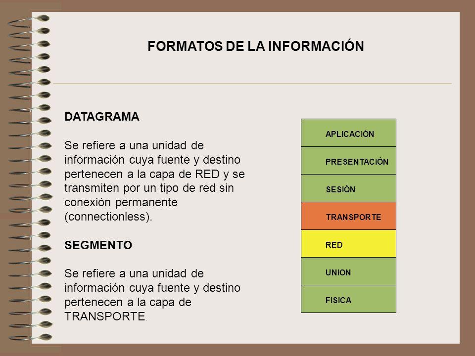 FORMATOS DE LA INFORMACIÓN DATAGRAMA Se refiere a una unidad de información cuya fuente y destino pertenecen a la capa de RED y se transmiten por un t