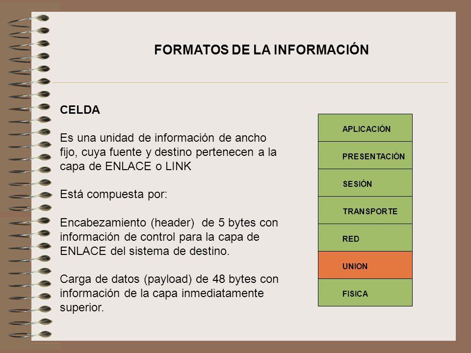 FORMATOS DE LA INFORMACIÓN CELDA Es una unidad de información de ancho fijo, cuya fuente y destino pertenecen a la capa de ENLACE o LINK Está compuest