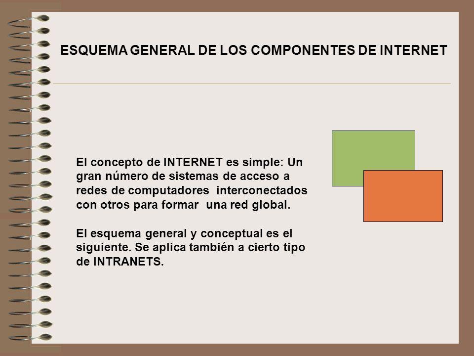 El concepto de INTERNET es simple: Un gran número de sistemas de acceso a redes de computadores interconectados con otros para formar una red global.