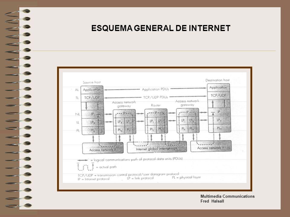 ESQUEMA GENERAL DE INTERNET Multimedia Communications Fred Halsall