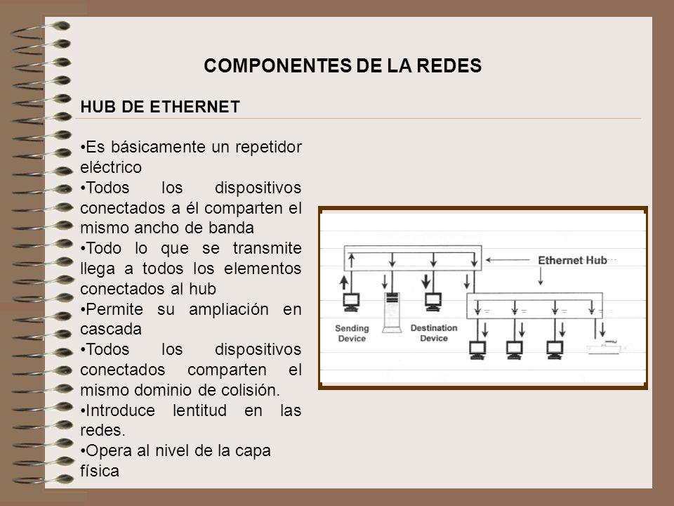 HUB DE ETHERNET Es básicamente un repetidor eléctrico Todos los dispositivos conectados a él comparten el mismo ancho de banda Todo lo que se transmit