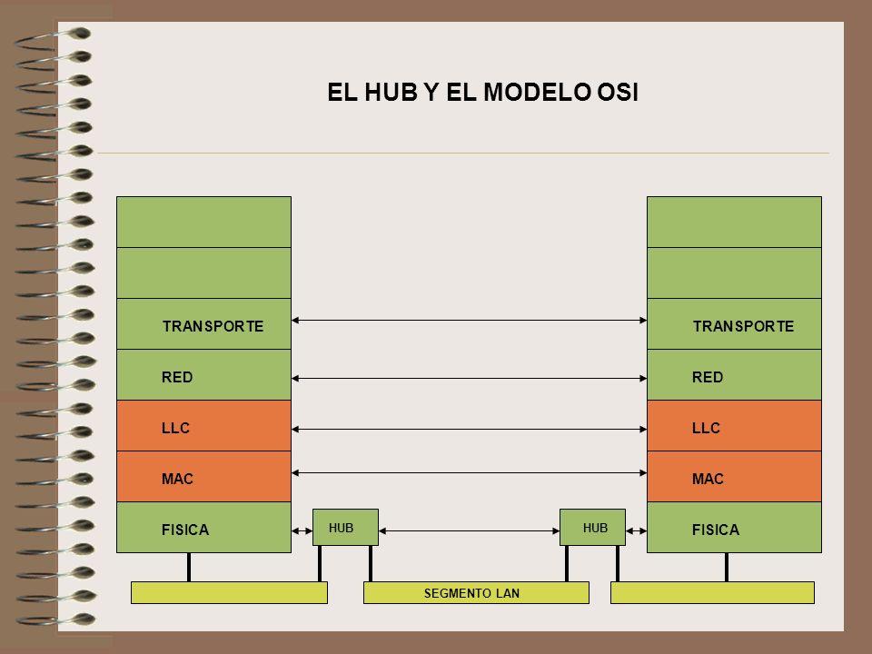 EL HUB Y EL MODELO OSI TRANSPORTE RED LLC MAC FISICA TRANSPORTE RED LLC MAC FISICA SEGMENTO LAN HUB