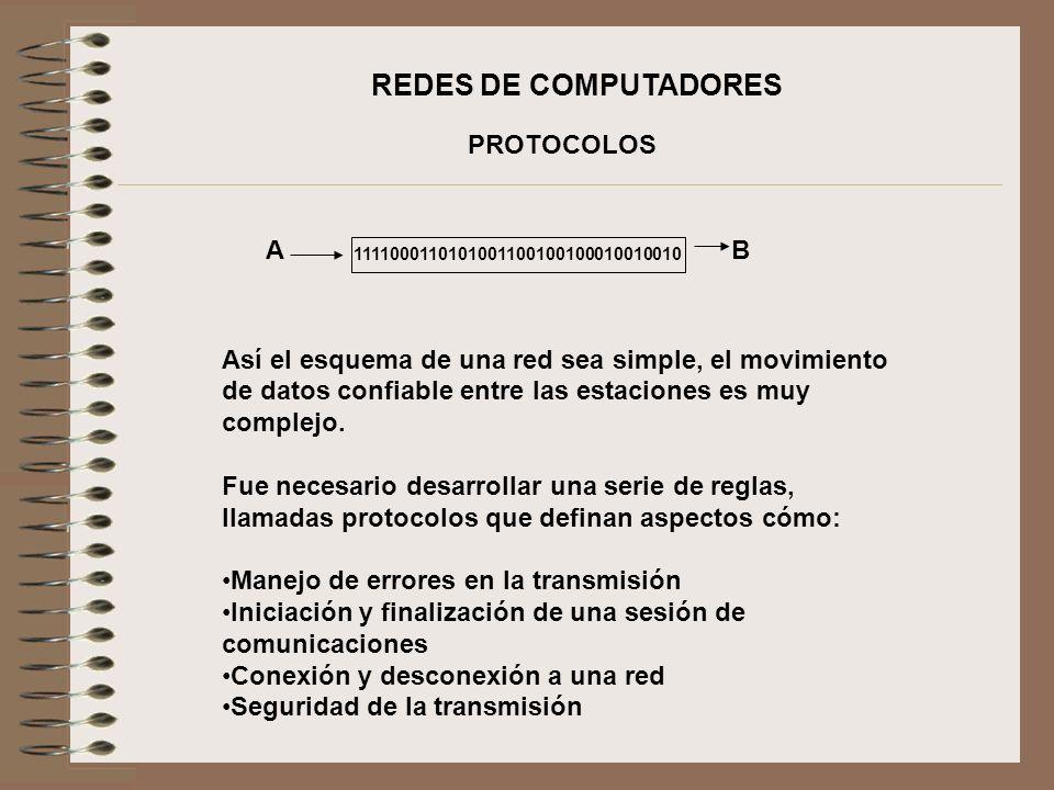 REDES DE COMPUTADORES MODELO OSI El modelo de referencia OSI fue el primer intento exitoso para reglamentar la comunicación de datos a través de cualquier medio.
