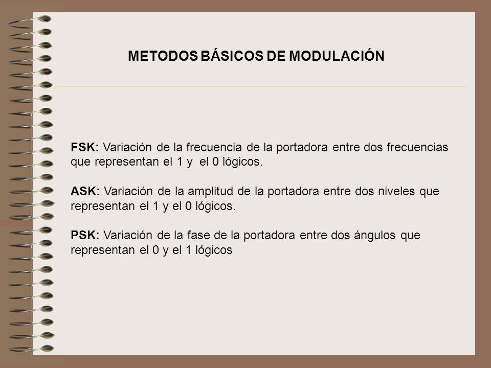FSK: Variación de la frecuencia de la portadora entre dos frecuencias que representan el 1 y el 0 lógicos. ASK: Variación de la amplitud de la portado