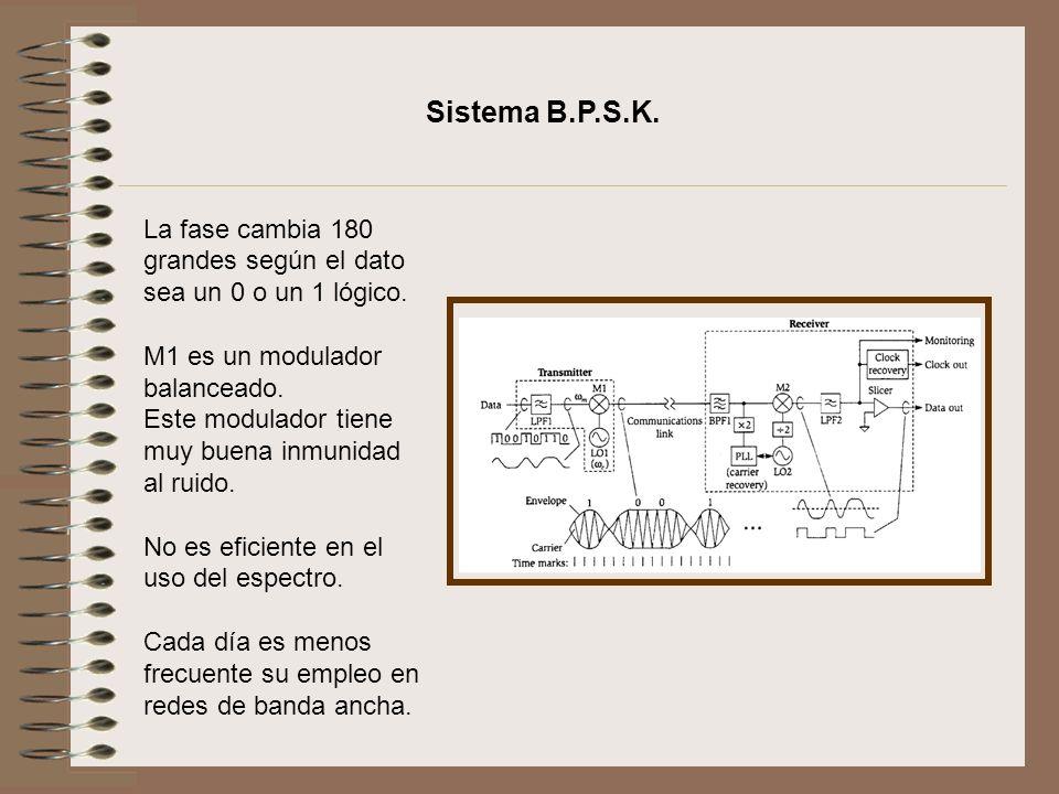 La fase cambia 180 grandes según el dato sea un 0 o un 1 lógico. M1 es un modulador balanceado. Este modulador tiene muy buena inmunidad al ruido. No