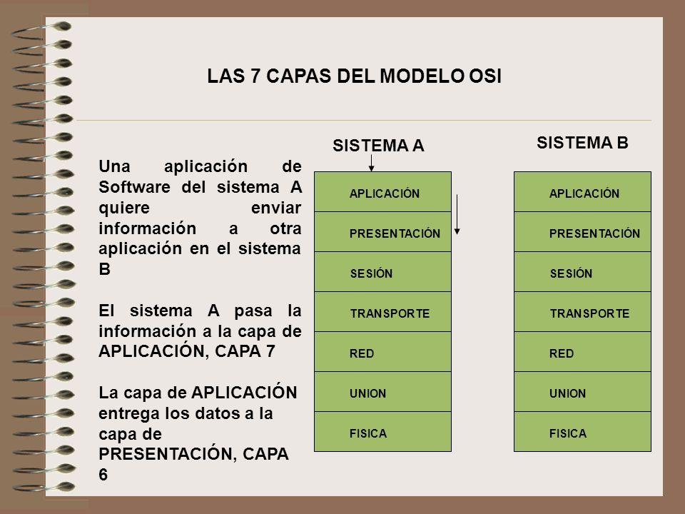 La capa de PRESENTACIÓN pasa sus datos a la capa de SESIÓN, CAPA 5, y así sucesivamente, hacia abajo, hasta llegar a la capa FÍSICA, CAPA 1.