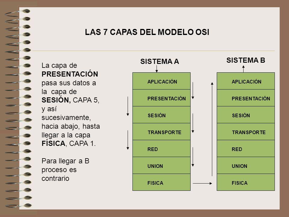 La capa de PRESENTACIÓN pasa sus datos a la capa de SESIÓN, CAPA 5, y así sucesivamente, hacia abajo, hasta llegar a la capa FÍSICA, CAPA 1. Para lleg